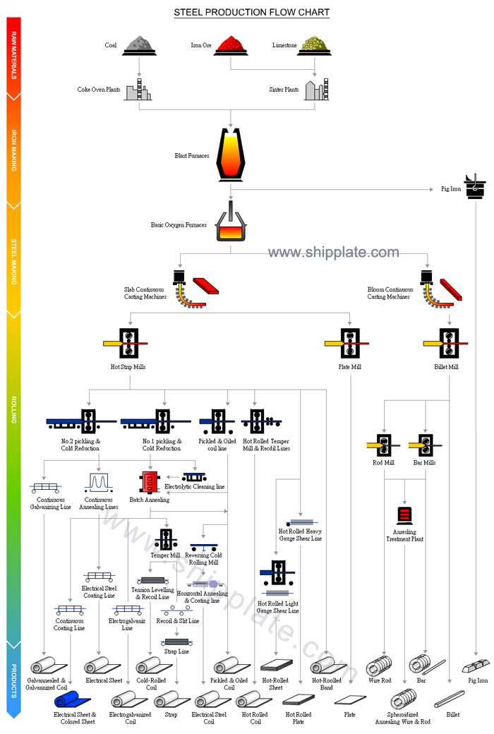 Steel Production Flow Chart